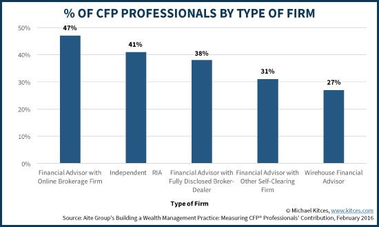 Percentage of CFP professionals