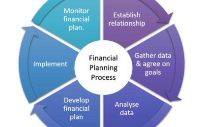 Scope of a financial planner in India.